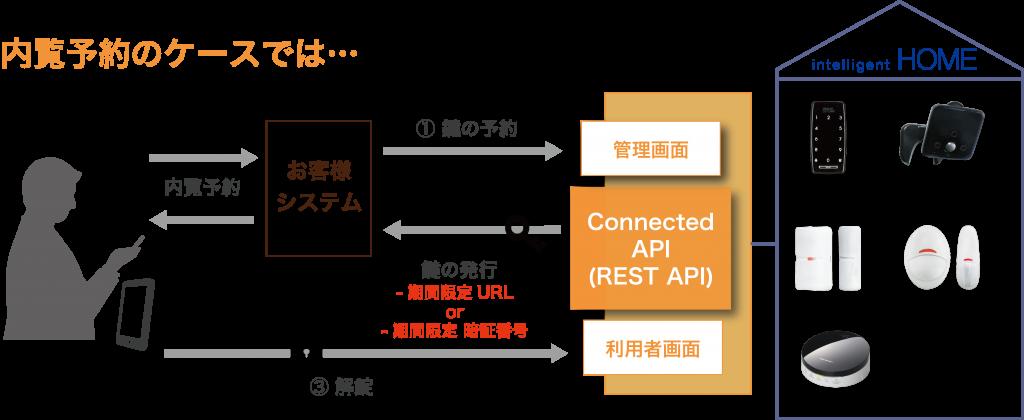 内覧予約のケースでは、エンドユーザがお客様のシステム経由で鍵の予約をAPIに対してリクエストします。鍵の予約には期間を設定して送ります。レスポンスとして、指定された期間のみ使用可能な鍵の権限が、URLもしくわ暗証番号形式で返されます。エンドユーザはURLもしくわ暗証番号を用いて、鍵の解錠を実施することが出来ます。